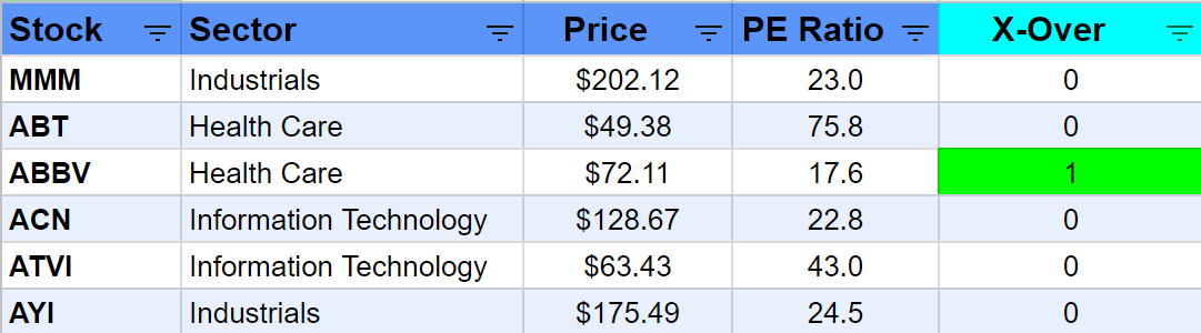 list of stocks with buy indicator column