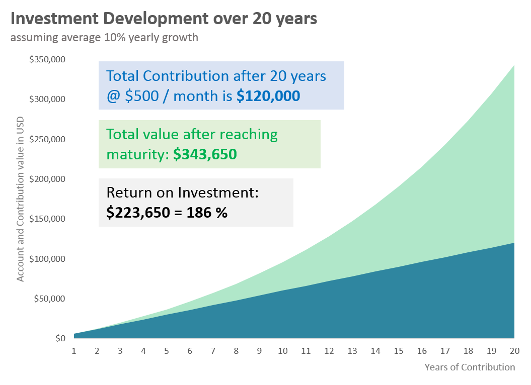 20 years investment growth