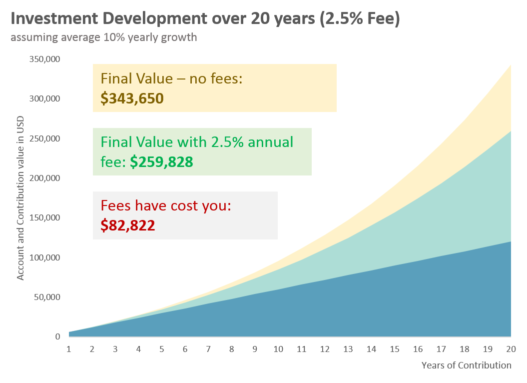 effect of fees on performance