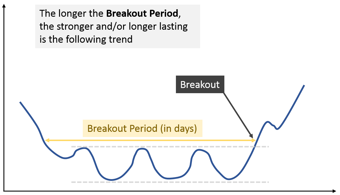 breakout period explained