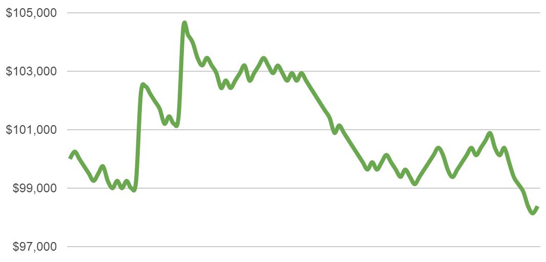 half percent risk chart 3