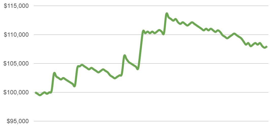 half percent risk chart 4