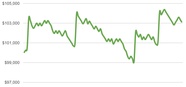 half percent risk chart 5