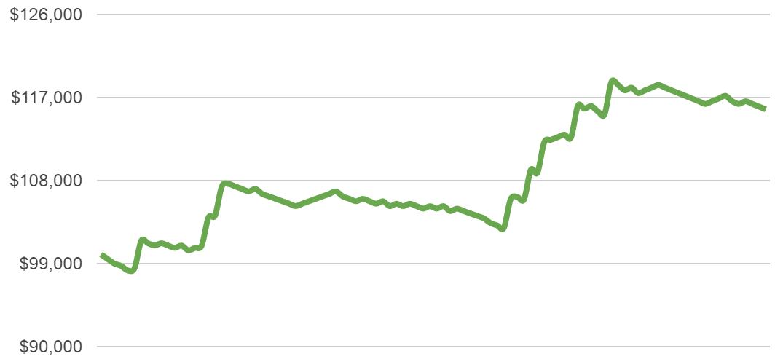 half percent risk chart 6