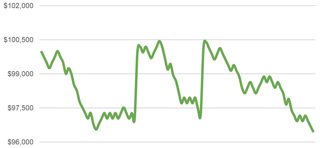 half percent risk chart 1