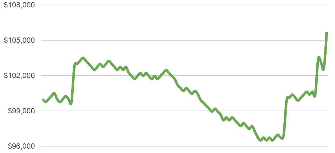 half percent risk chart 2