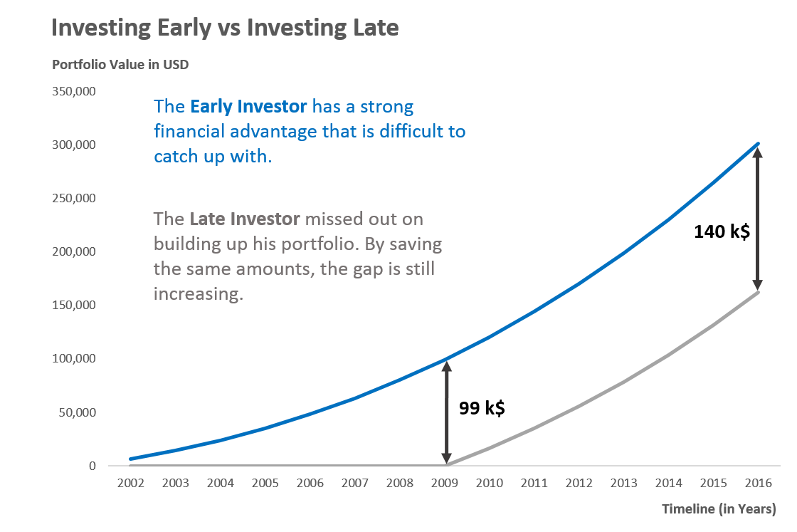 Early versus late investing curves