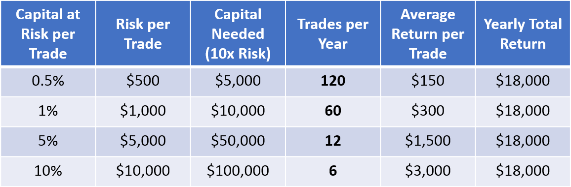 effect of time on number of trades per year