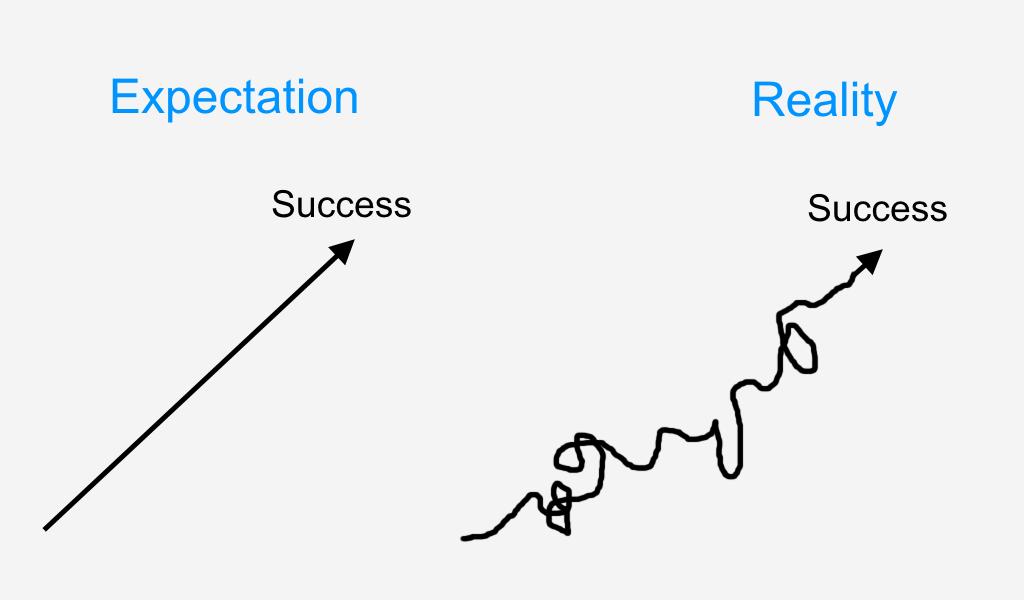 expectation versus reality progress chart