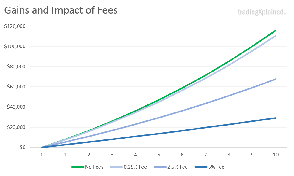 fee impact chart