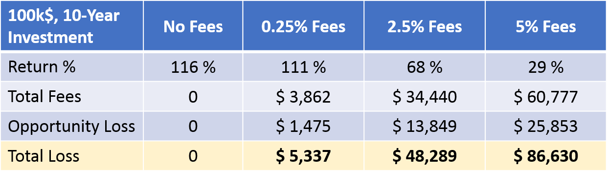 fee impact table