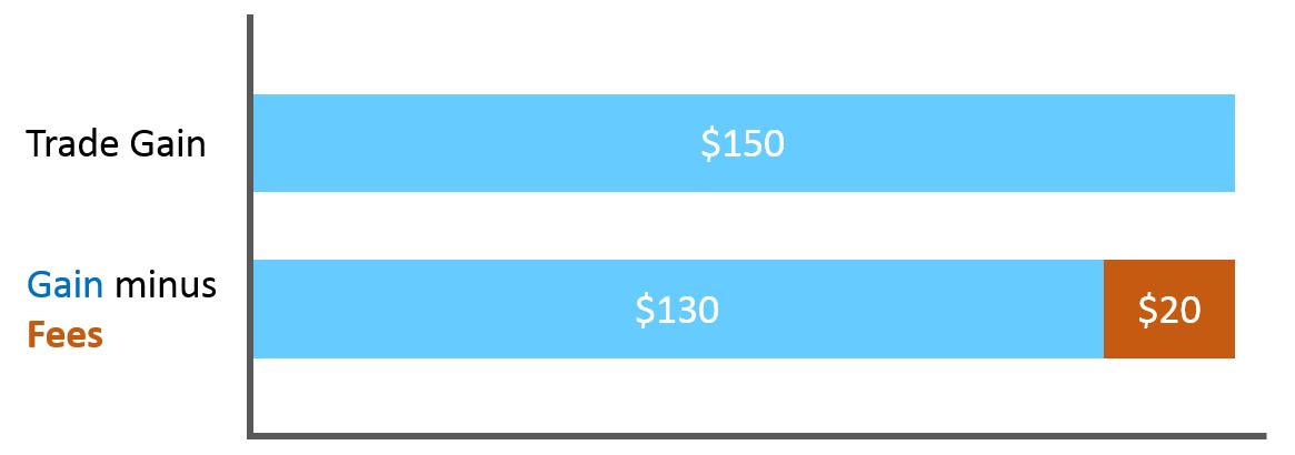 fee impact