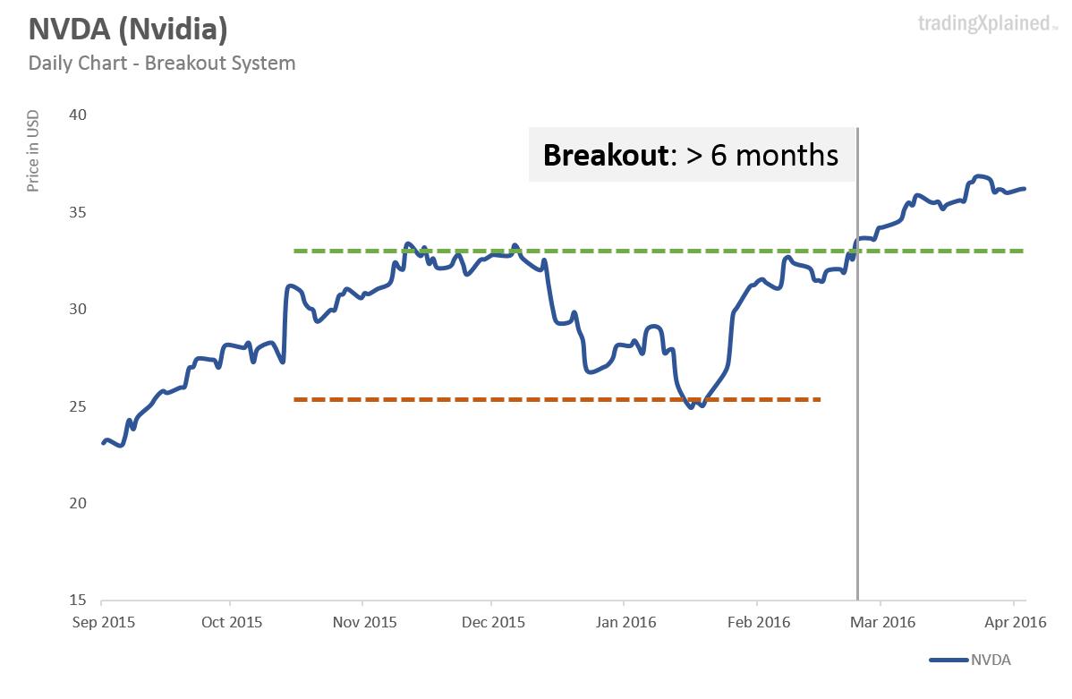 NVDA breakout 1