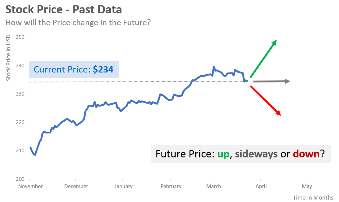 what is the future price