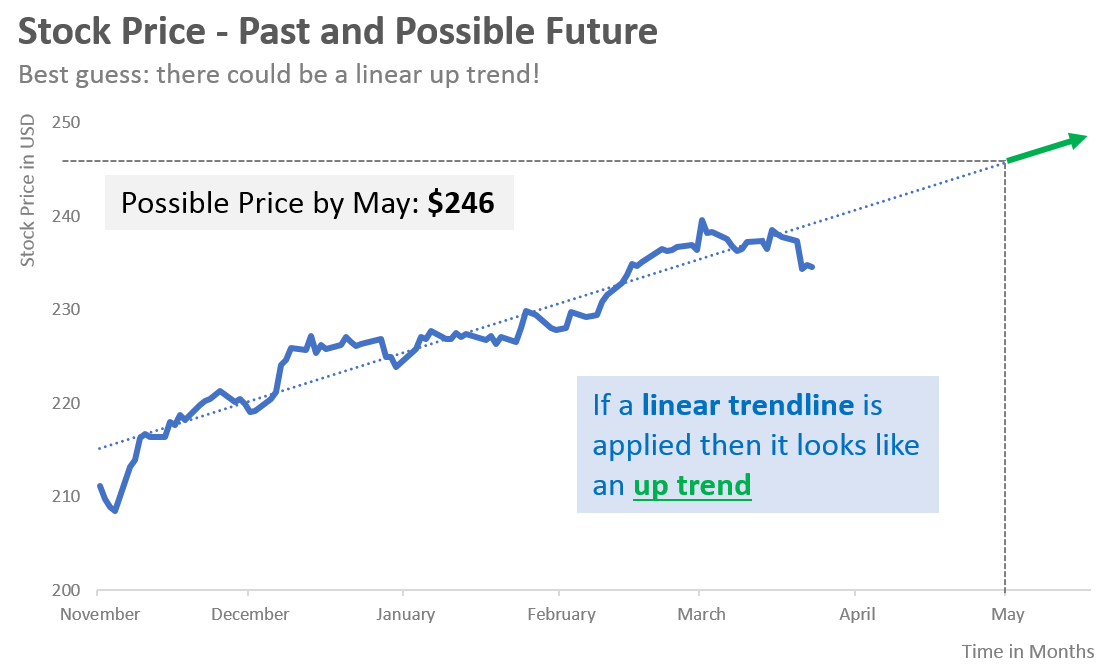 linear price trend
