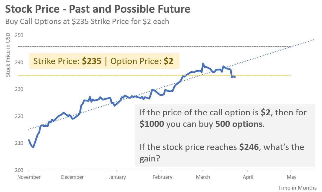 Strike Price and Option Price
