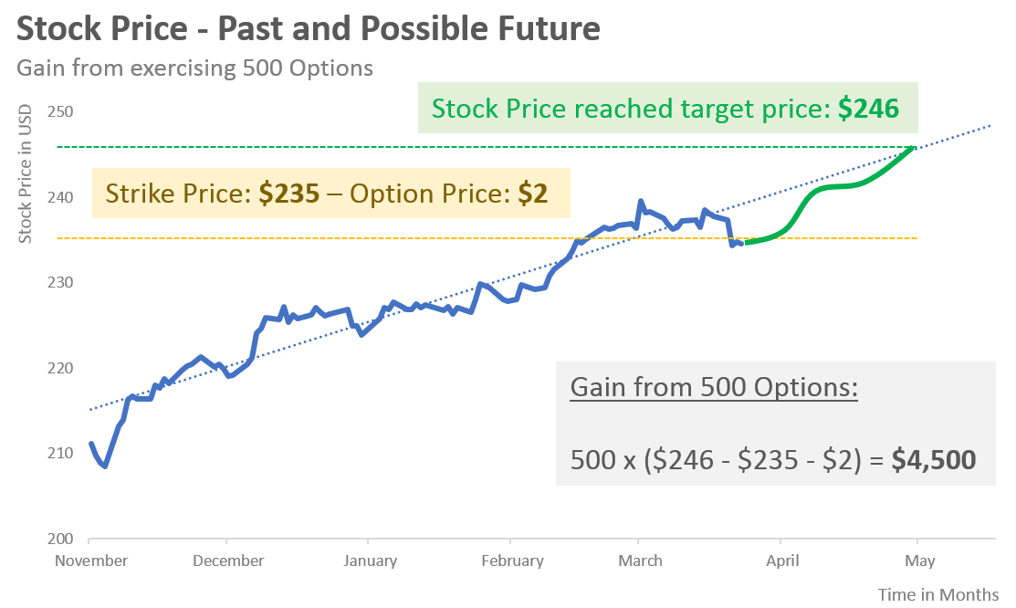 gain from option trade