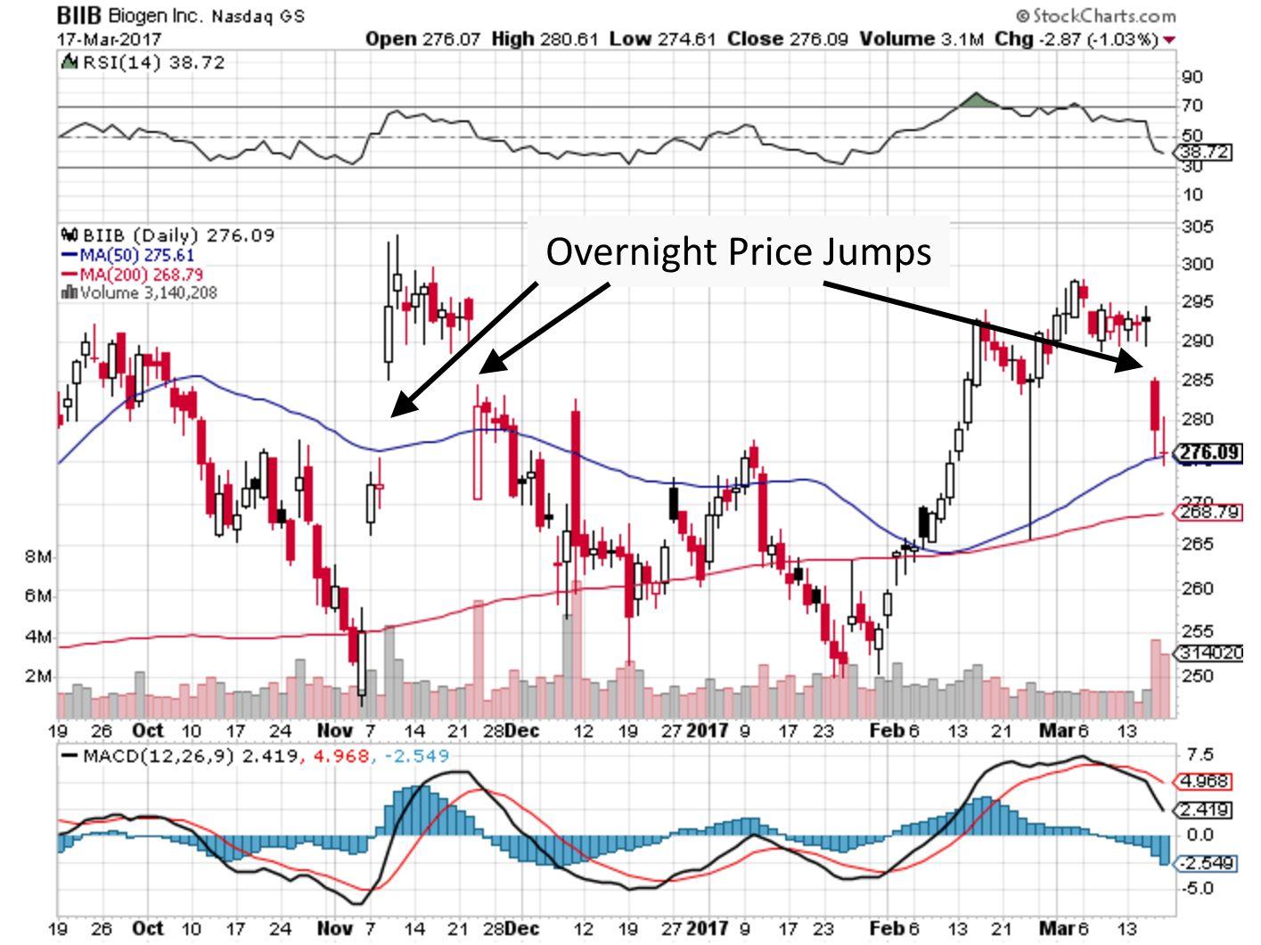 overnight price gaps