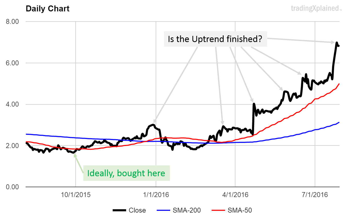 is the uptrend finished