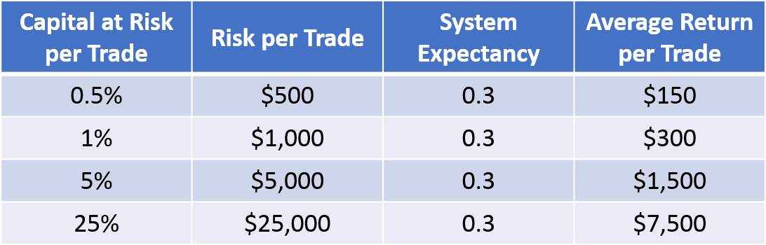 trade returns varying risks