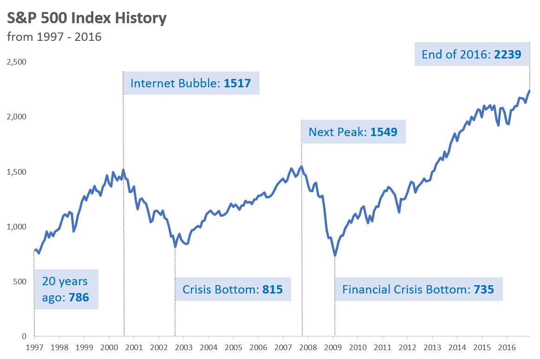 SP500 Index 1997 to 2016
