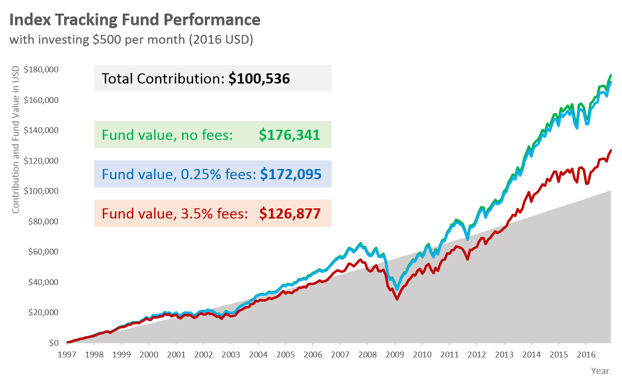 SP 500fund performances