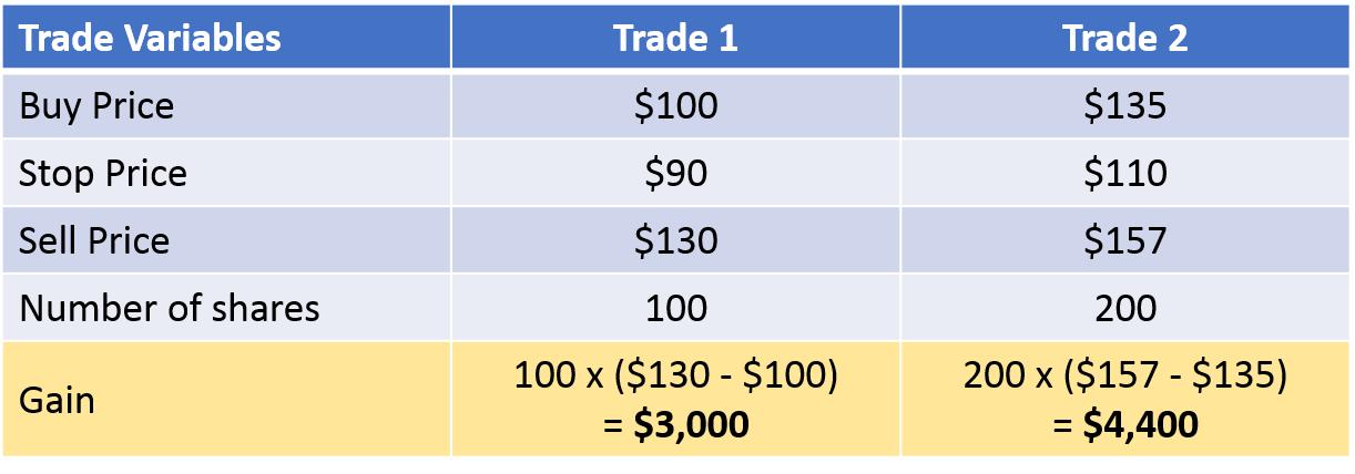 compare two trades