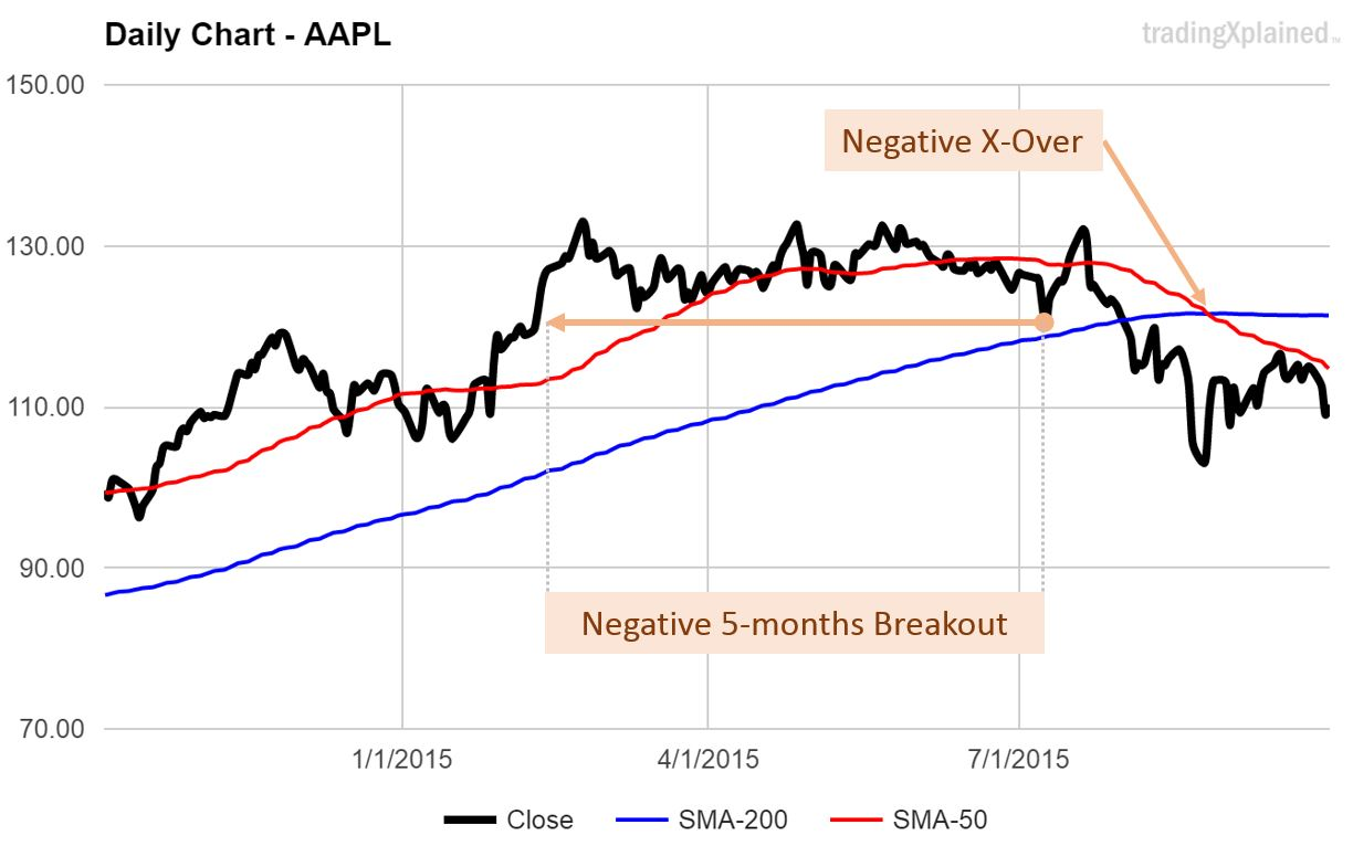 Apple Inc uptrend over chart