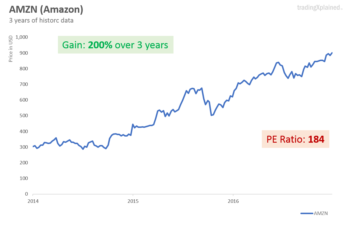 Amazon stock chart value tripled