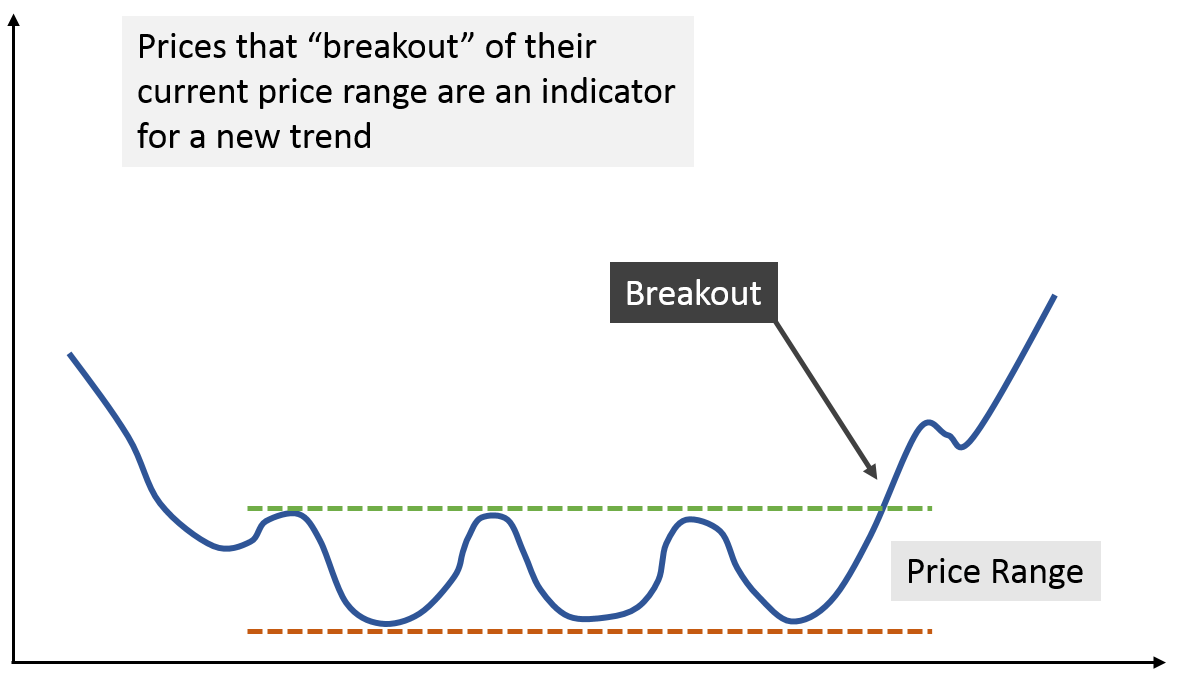 Breakout pricing