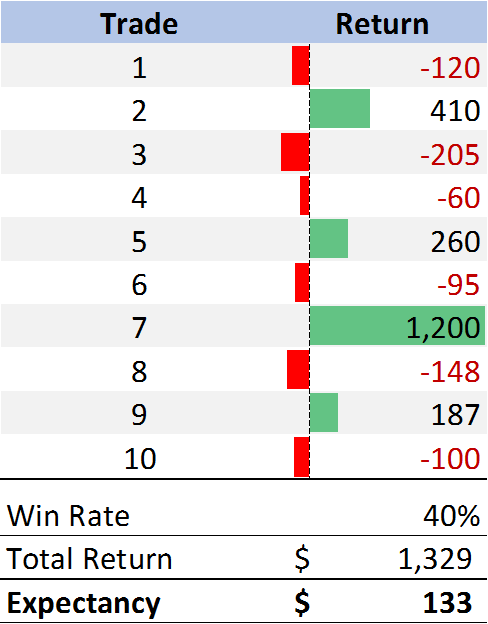 example trades table