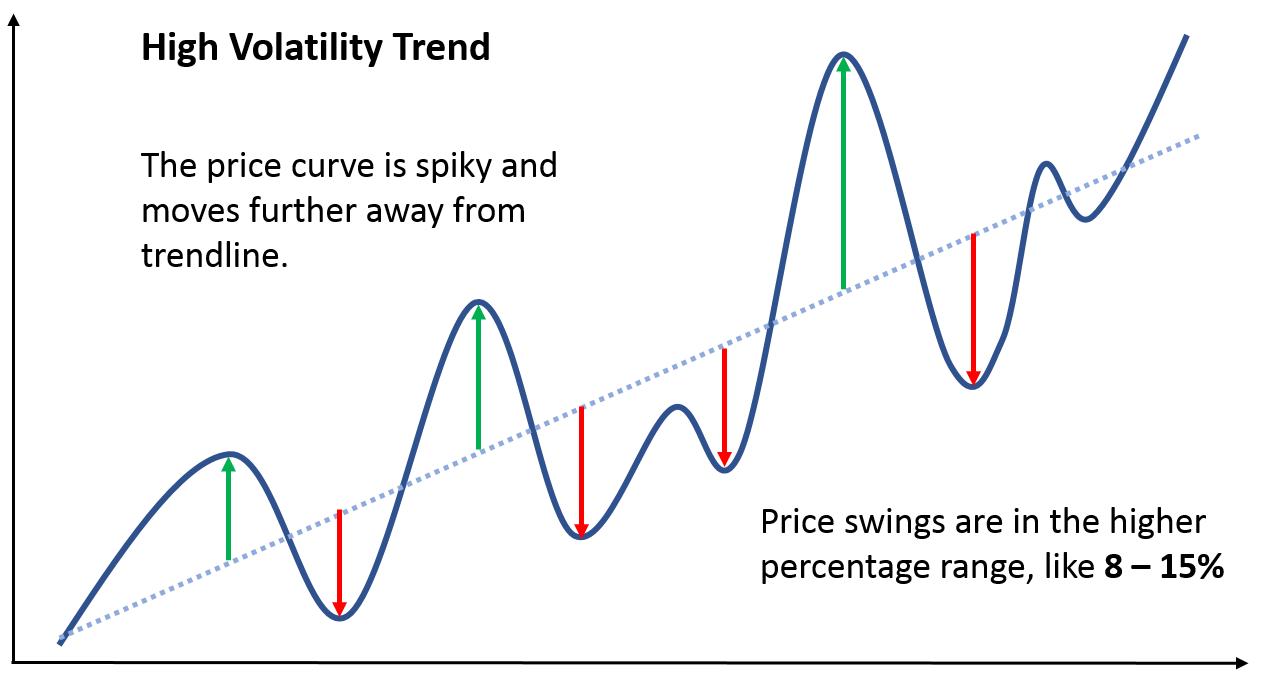 high volatility chart