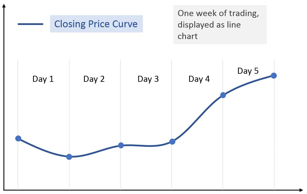 close price daily chart