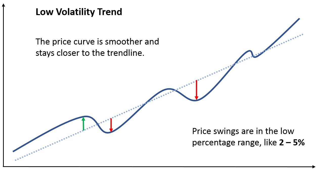 low volatility chart