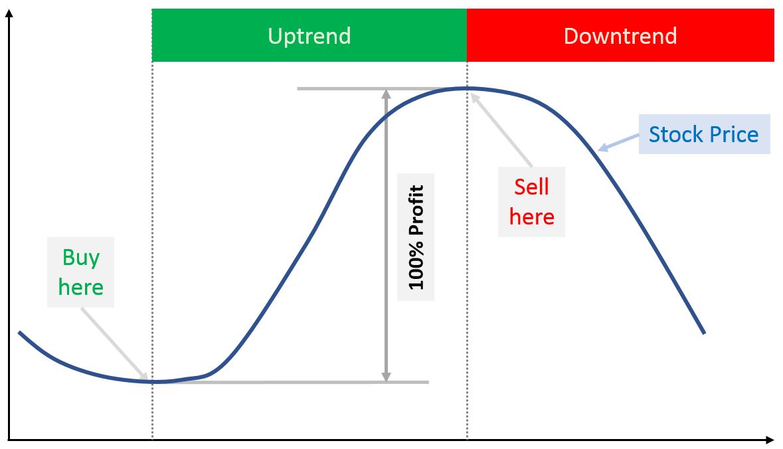 ideal profit taking scenario