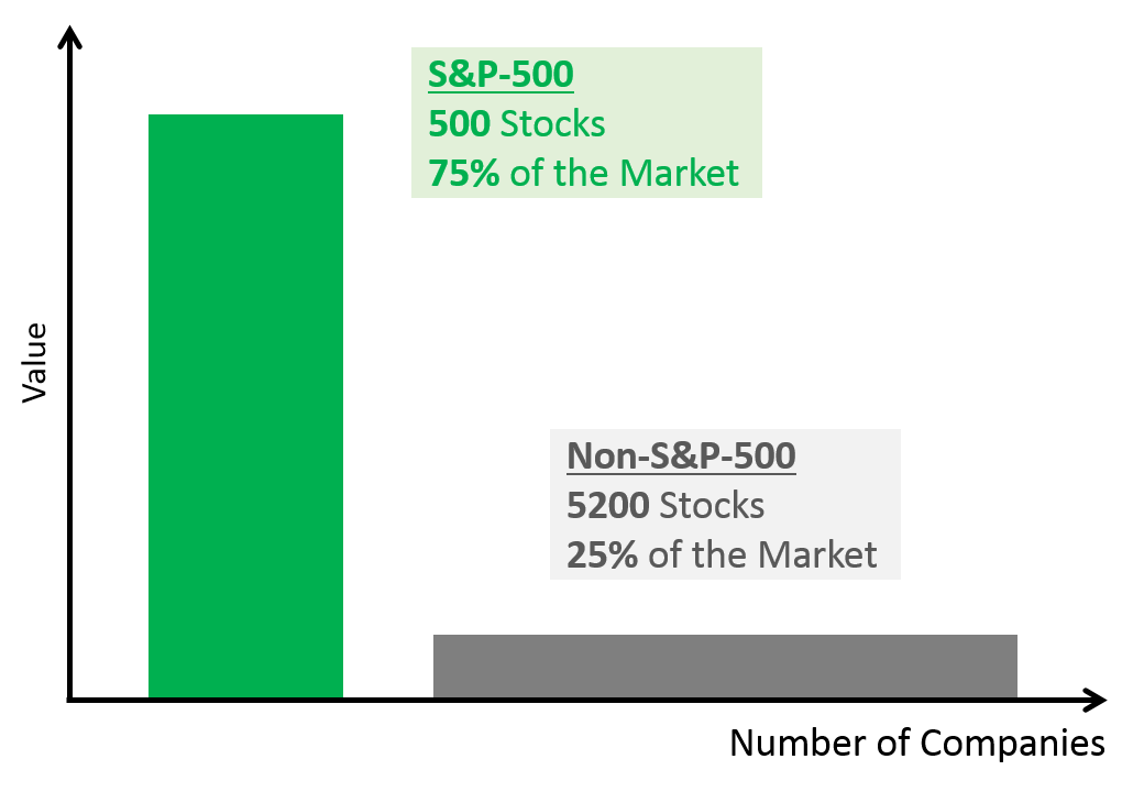 SP500 market capitalization share