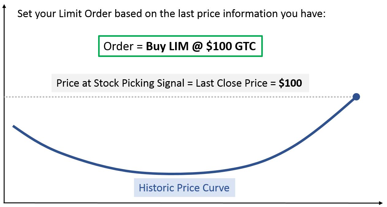 set limit order