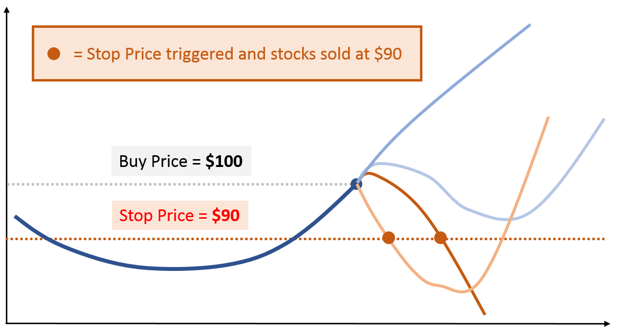 setting the stop price