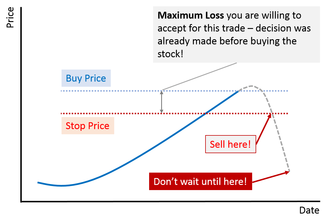 chart with stop price