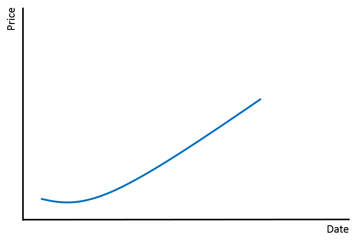 example growth chart