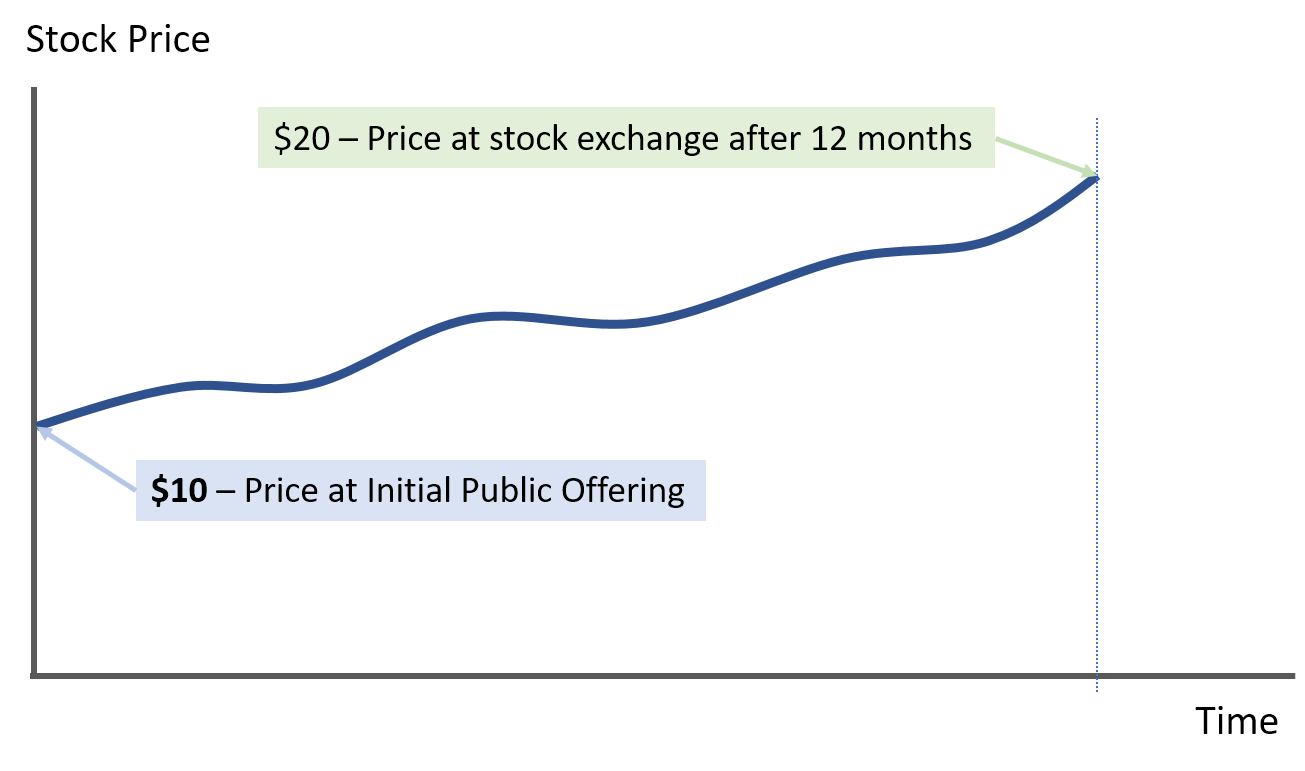 stock price after IPO