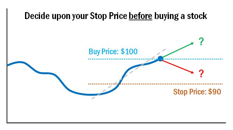 chart showing buy price and stop price
