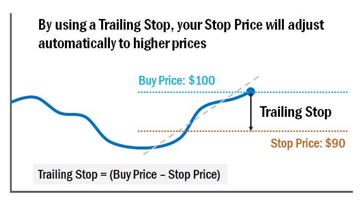 chart with setting a trailing stop