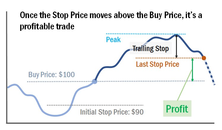 chart showing trade closed through trailing stop triggered