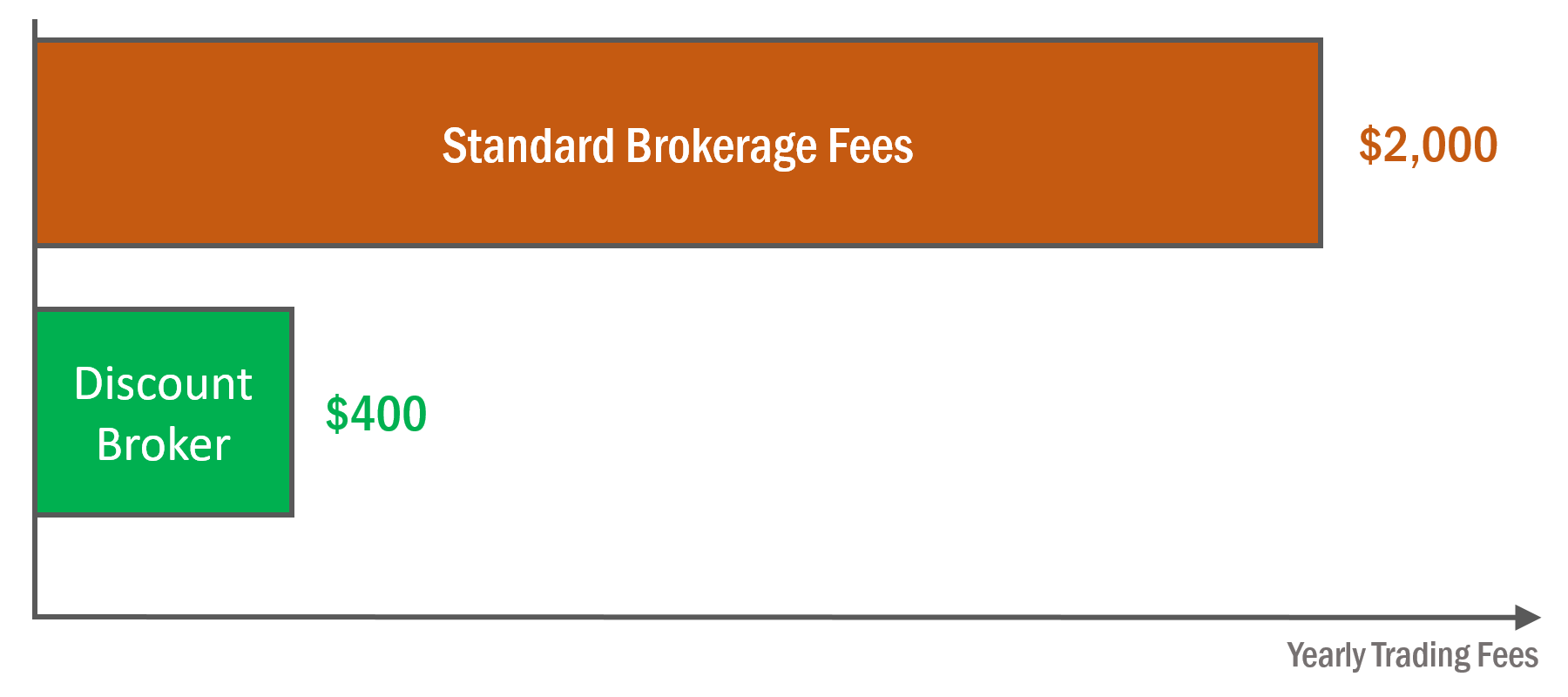 horizontal bar chart showing two different fees