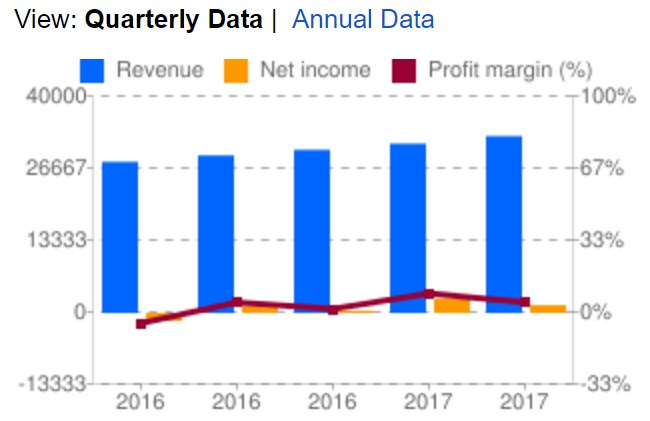 Chervon quarterly income statement chart