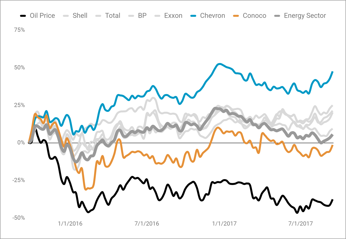 energy company stock price trends