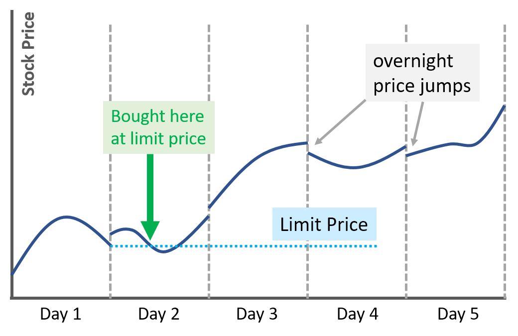 limit order example chart