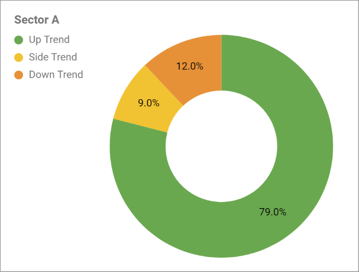 donut chart with large uptrend percentage