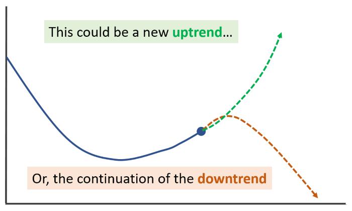 price curve reversing